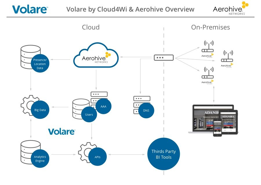 Working with Aerohive Networks | Cloud4Wi