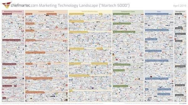 MarketingTechnology Landscape 2019
