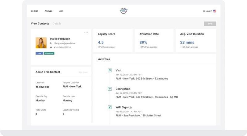 Customer offline behavior dashboard
