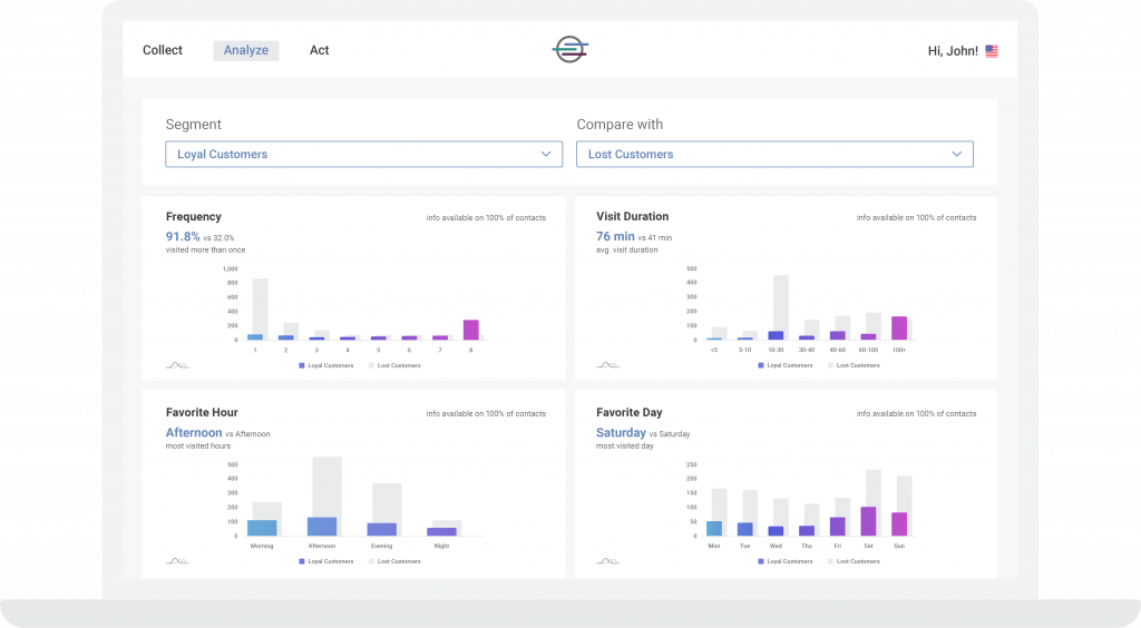 Analytic dashboard for shopping centers